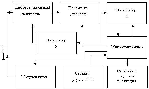 """Рисунок 2. Структурная схема металлоискателя.   """"Изюминкой """" этой схемы является применение дифференциального усилителя..."""