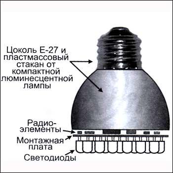 Более подробная информация приведена в журнале.  Внешний вид самодельной светодиодной лампы показан на рисунке.