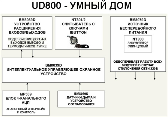 NT801/2 Считыватель с ключами IButton.  Читайте. блоков!  Устройство расширения входов/выходов.